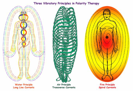 Polarity Therapy Compliments Biodynamic Craniosacral Therapy